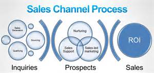 What Is Channel Sales by Doc 638479 What Is Channel Sales Channel Sales Manager Questions And Answers 86