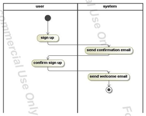 login activity diagram exle getting started with jbpm and