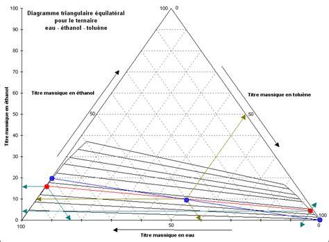 comment tracer un diagramme triangulaire azprocede lecture du diagramme triangulaire 233 quilat 233 ral