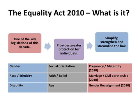equality act 2010 section 6 equality diversity in the curriculum