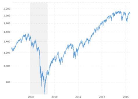 dow jones 100 year historical chart | macrotrends