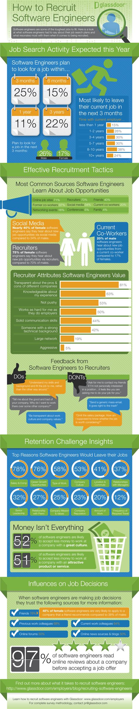 Mba Courses Useful For Software Engineers by Recruiting Software Engineers