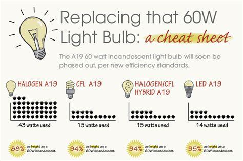 Led Vs Energy Saving Light Bulbs Pegasus Lighting 60 Watt Incandescent Bulb Infographic 171 Inhabitat Green Design Innovation