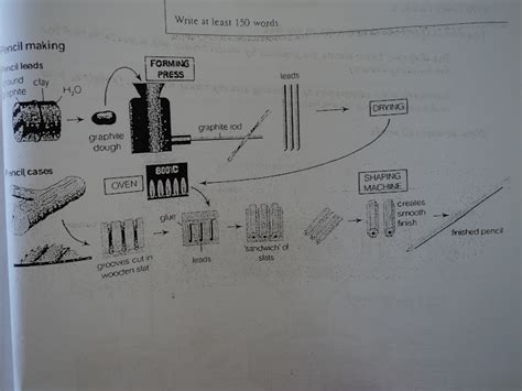 the following diagram shows how pencils are manufactured academic writing model answer task 1 express teach