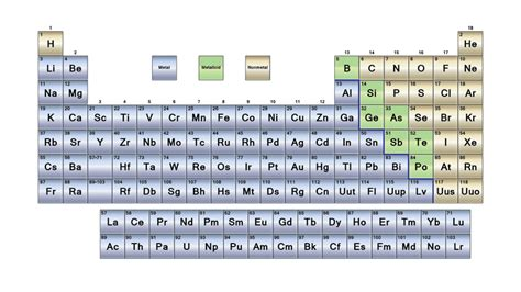 Periodic Table Sections by What Are The Parts Of The Periodic Table