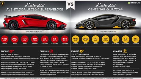 Centenario Lp 770 4 by Lamborghini Aventador Lp 750 4 Sv Vs Lamborghini