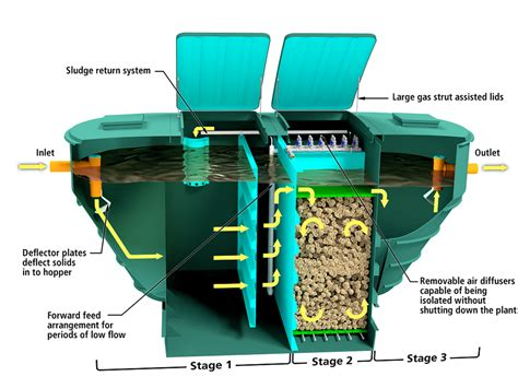 guidelines design small sewage treatment plants wpl hipaf 174 midi compact sewage treatment plant