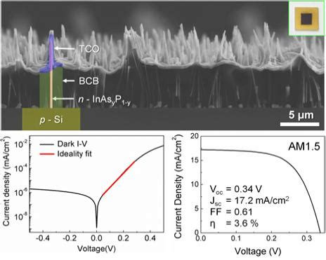 electrical characterization of heterojunction diode world large wafer scale production of iii v semiconductor nanowire