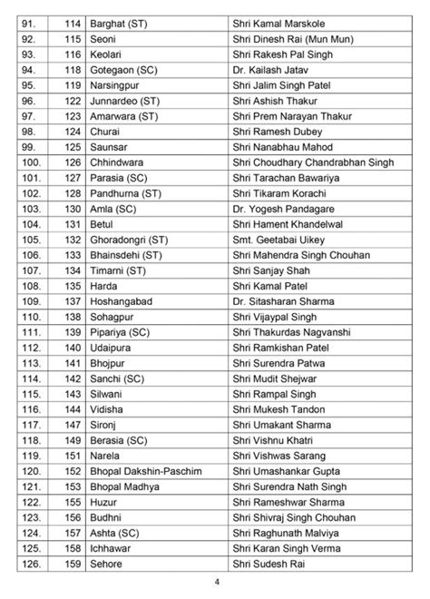 MP BJP Candidate list 2018: BJP releases first list of