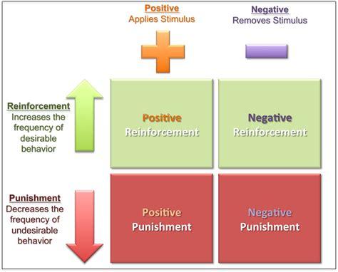 Behavior Modification Adalah by The Seeker Teori Motivasi
