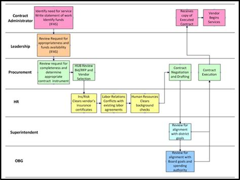 mps contracting process