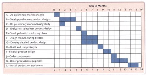 Ie Mba Start Date by Lecturehub 187 Gantt Chart Exle
