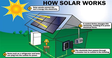 home solar energy system how does solar energy work modernize