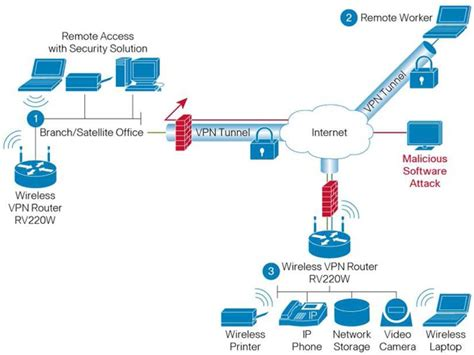 image gallery network firewall