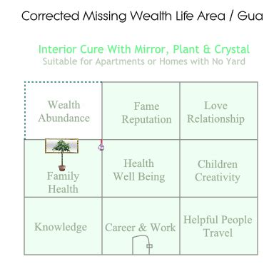 feng shui floor plans how missing areas in your floor feng shui cures for missing bagua area is your wealth or