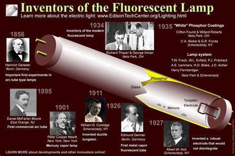 Who Invented The Fluorescent Light Bulb by William D Coolidge Engineering Of Fame