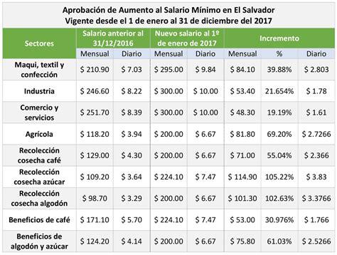 salario minimo 2016 aplicado a los trabajadores de nicaragua nuevo salario m 205 nimo en el salvador 2017 educaconta