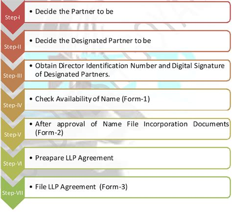 section 90 of the companies act 2008 process for incorporation of llp under companies act 2013