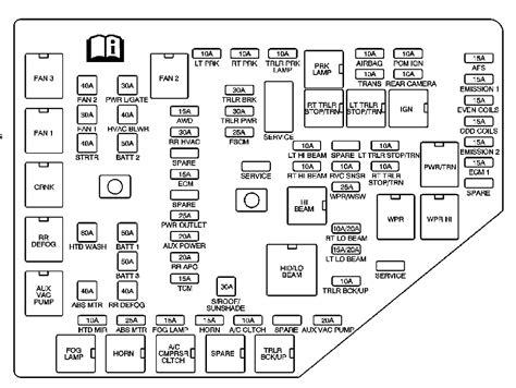 2009 Saturn Outlook Fuse Box Diagrams Ricks Free Auto
