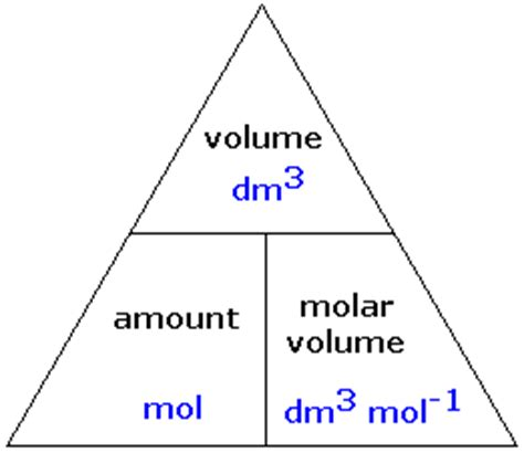 Credit Triangle Formula As Chemistry Foundation Unit Atoms Moles And Stoichiometry Page Cie Chemistry