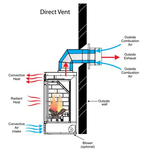 what is a direct vent fireplace wood stove venting wb designs