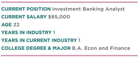 Investment Banking Analyst To Mba by Between The Lines An With A In Investment
