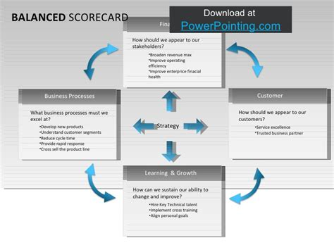 powerpoint balanced scorecard