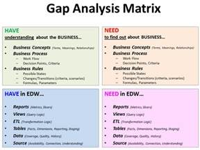 fit gap analysis template xls gap analysis template microsoft excel xls excel