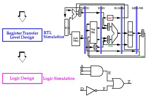 integrated circuit design and fabrication vlsi integrated circuit design 28 images digital integrated circuit design from vlsi