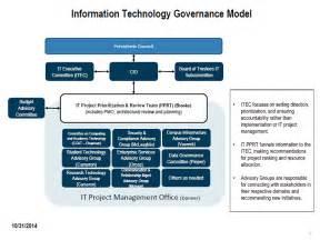 it governance model division of information technology