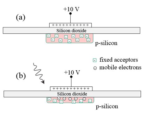 mos capacitor problems and solutions mos capacitor pdf 28 images mos capacitor equations 28 images solid state mos capacitor