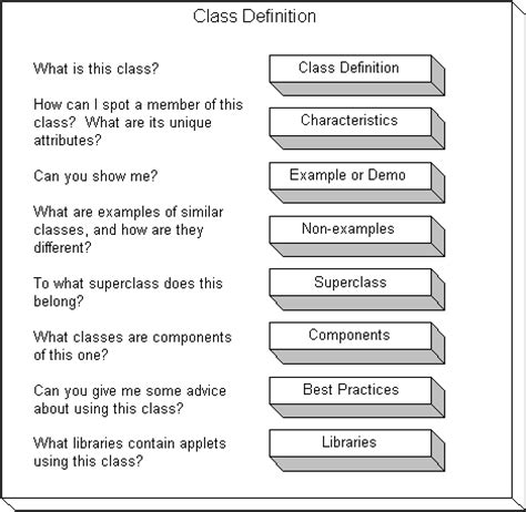 definition pattern essay patterns define classes hierarchically web writing that