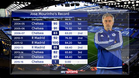chelsea standings is jose mourinho suffering from third season syndrome at