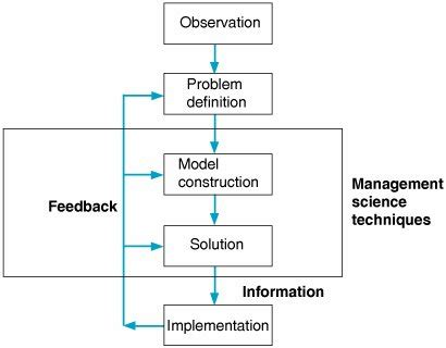 Management Science 2 the management science approach to problem solving