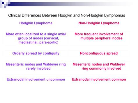 hodgkins lymphoma  disease hd powerpoint