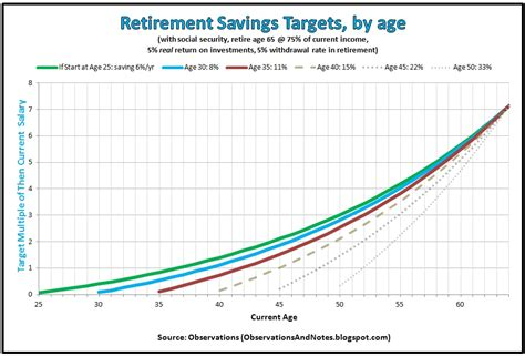 Retirement Tips For The Average Joe by Average Retirement Savings For 50 Year How To Retire
