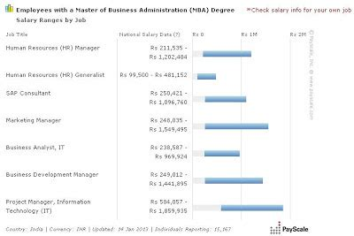 Mba Internship Salary Singapore by Why Mba In Marketing Still A Top Among Mba Aspirants