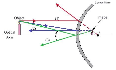 the gallery for   > concave mirror ray diagram