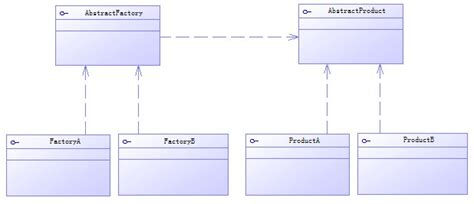 pattern analysis java java analysis using the prototype design pattern