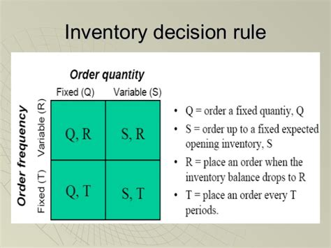 Inventory Management Mba Notes by Inventory Management System