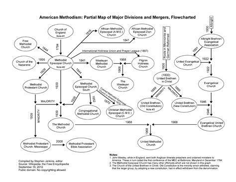 history flowchart file history of american methodism flowchart of major