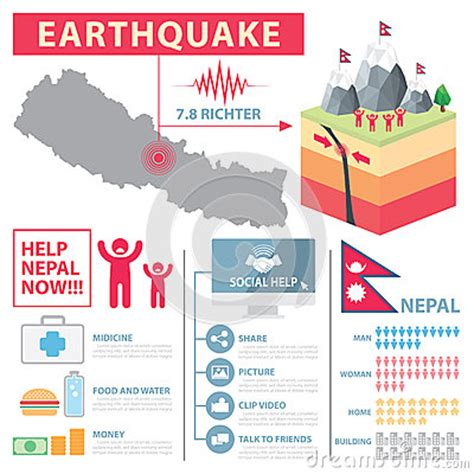 Crisis Card Template by Nepal Earthquake Infographic Stock Vector Image 54000849