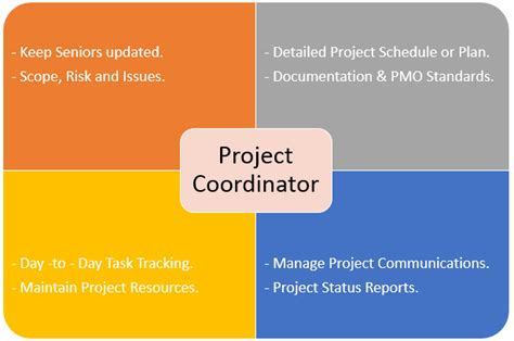 project coordinator 10 essential tasks for a project coordinator free project management