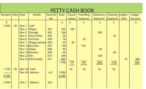 petty cashbook wizznotes com free gcse and cxc