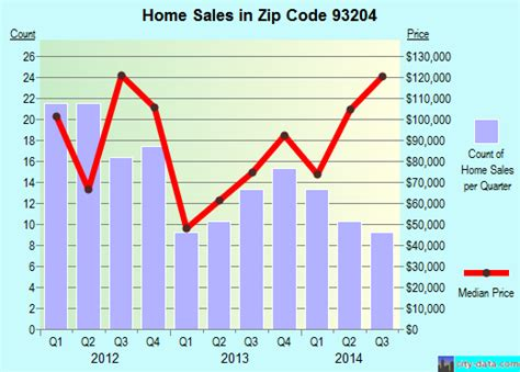 avenal ca zip code 93204 real estate home value