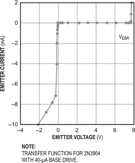 germanium transistor base emitter voltage inverted bipolar transistor doubles as a signal cl