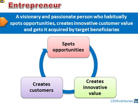 design entrepreneur meaning entrepreneur defintion and key personality