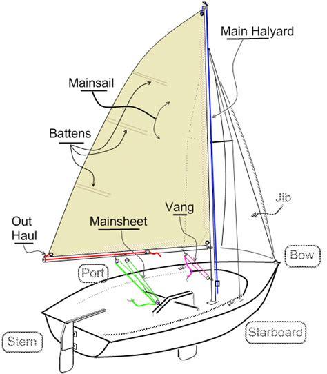 sailboat diagram boat control diagram boat free engine image for user