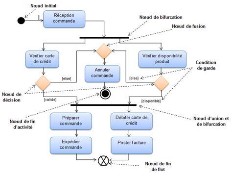 diagramme fast exercice corrigé pin bifurcation diagram on