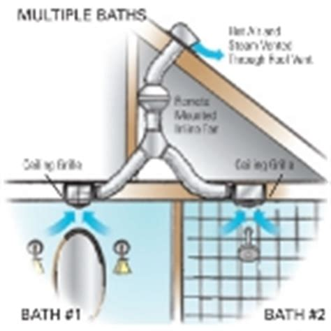 proper venting of bathroom exhaust fan fantech fans fantech ventilation bathroom fans vent